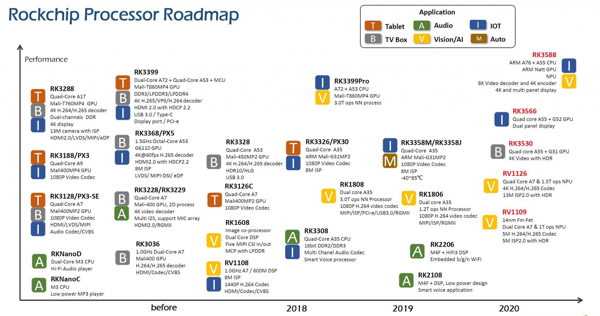 Rockchip Roadmap 2020